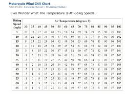 Motorcycle Wind Speed Chart Hunting Road Gators Motorcycle Wind Chill Chart