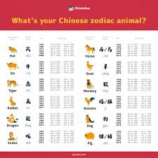A zodiac story for kids. What S Your Chinese Zodiac Animal The Glossika Blog