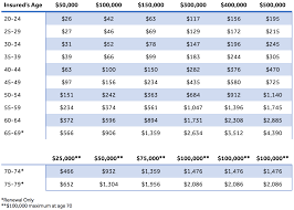 Life Insurance Rate Chart Group Term Life Insurance