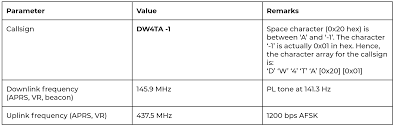 Pl Tone Chart Diwata 2 Po 101 Amateur Radio Unit Information And Usage