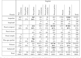 Basic French Verbs Conjugation Chart Pdf Table 3 From English French Verb Phrase Alignment In