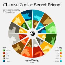 Dragon Zodiac Compatibility Chart Chinese Zodiac Compatibility Love Compatibility Calculator