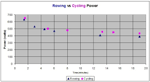 Rowers Vs Cyclists Who Has More Power By Dean Phillips