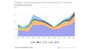 No More Nagging Chart Farm Bankruptcies In The Upper Midwest Have Jumped In One