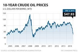 Wti Crude Oil Price Chart 2009 Is Warren Buffett Wrong About Oil Stocks Oilprice Com