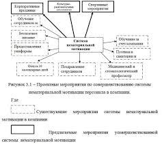 Совершенствование системы нематериальной мотивации персонала диплом