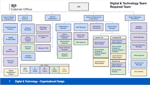 Cabinet Office Digital And Technology Microsite