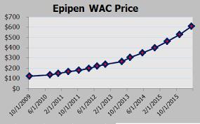 Epipen Chart Epipen Pricing Debate Has Mylan Myl Investors On Edge