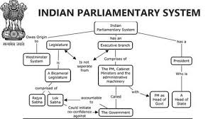 Indian Parliamentary System Chart General Studies Indian Parliamentary System For Ssc Upsc