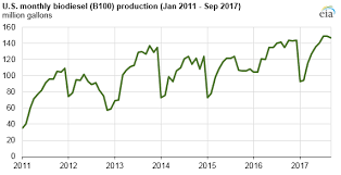 U S Biodiesel Production Still Increasing Despite