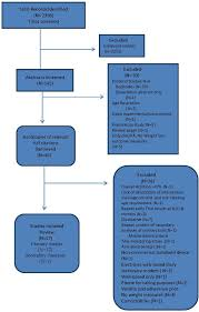 Pa Specific Loss Chart Jpm Free Full Text A Systematic Review And Meta Analysis