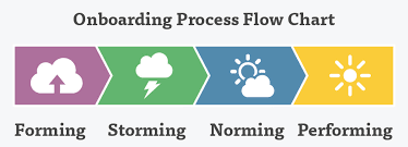 New Employee Onboarding Process Flow Chart Do You Know These 3 Types Of Onboarding Experiences And How