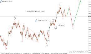 Aud Nzd Chart Investing Audnzd Navigating Through Elliott Waves Ewm Interactive