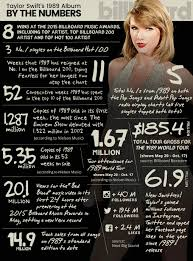 Taylor Swifts 1989 One Year Anniversary 13 Chart Facts