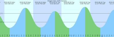 Oregon Inlet North Carolina Tide Chart