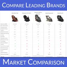 massage chair brands. a massage chair is the perfect holiday gift brands