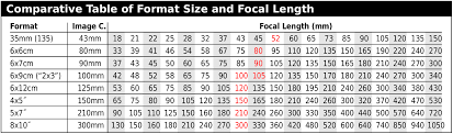 Flange Focal Distance Chart Lens Buying Guide Mercury Camera