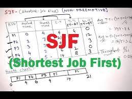 Videos Matching Shortest Job First Sjf Shortest Remaining