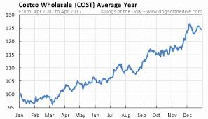 Costco Stock Quote