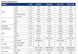Sfm Chart Sfm Cnc High Speed Lathe Sun Firm Machinery Ind Co Ltd