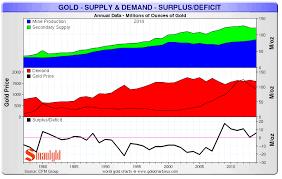 Global Gold Demand Chart Schiffgold Com Global Gold Supply And Demand Dynamics