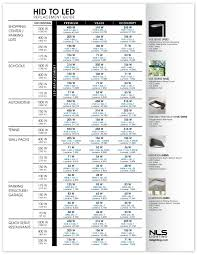 Led Lumens Vs Watts Chart Nls Lighting Llc