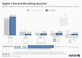 Chart Apples Record Breaking Quarter Statista