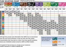 Car Wire Gauge Chart Wire Gauge Rating Online Charts Collection