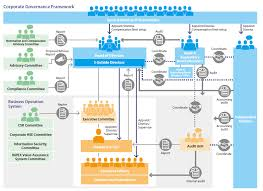 Corporate Governance Structure Chart Corporate Governance Inpex Corporation