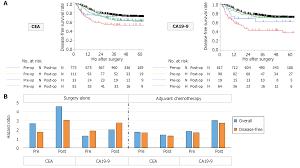 Cea Level Chart Prognostic Significance Of Perioperative Tumor Marker Levels