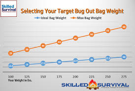 Backpacking Weight Chart Bug Out Bag Weight It Can Add Up Fast
