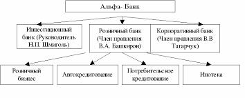 Отчёт по практике в ОАО Альфа Банк  коммерческих продуктов инвестиционный и управления активами продиктовано как логикой развития самого банка так и изменением рыночной конъюнктуры