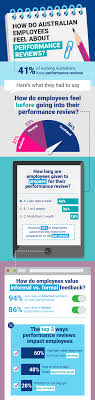 How Do Australian Employees Feel About Performance Reviews?