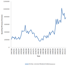 A Chart Of Annual Cocoa Production Trend Source Ghana Cocoa