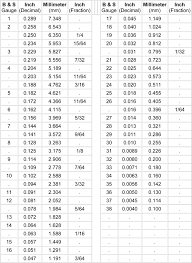 Pressure Conversion Chart Pdf Conversion Chart Inches To Mm Best Of Wire Gauge Mm To Inch