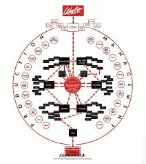 Animated Organizational Chart The Org Chart Is Dead Drawings Organizational Structure