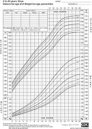 Wic Growth Charts Growth Chart Boys 2 5 Years Old Download Only Oregon Wic