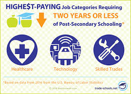 How Much Is Trade School 27 Of The Highest Paying Jobs Without A 4 Year Degree 2018
