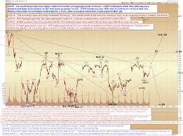 Pretzel Logic Charts Pretzel Logics Market Charts And Analysis Spx Update Ii