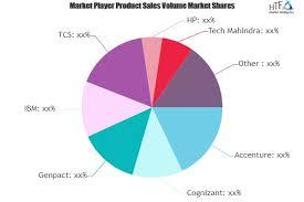 Tech Mahindra Organizational Chart Hr Business Analytics Market Is Thriving Worldwide