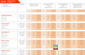 2019 Bay Lake Tower Point Chart Dvcinfo Community