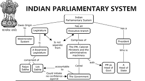 Flow Chart Of Parliament Of India General Studies Indian Parliamentary System For Ssc Upsc