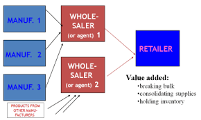 Prepare A Chart For Distribution Network For Different Products Distribution Channels And Logistics