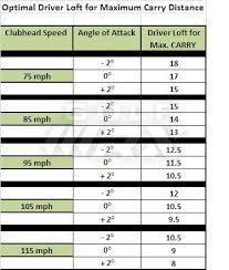 Driver Loft Swing Speed Chart