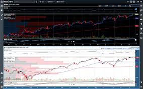 Stockcharts Com Advanced Financial Charts Technical