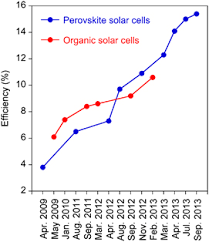 Perovskite Solar Cell Efficiency Chart Comparison Of Organic Solar Cell And Perovskite Device