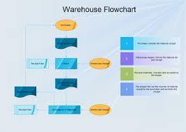 Work Process Flow Chart Examples Warehouse Flowchart