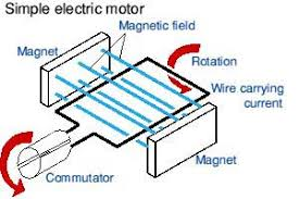 simple electric motor diagram.  Motor Winning Simple Electric Motor Diagram Of Exterior Home Painting Ideas Sofa  Decor AngliaCampus Force On A Throughout M