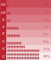 Blood Types The Not So Bleeding Obvious Curious