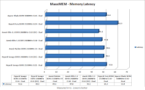Apacer Blade Ddr4 3000mhz Cl16 Ram Review Dragon Blogger